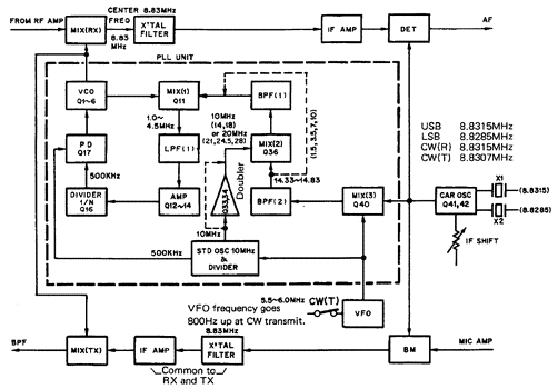 [TS-530 frequency configuration diagram]