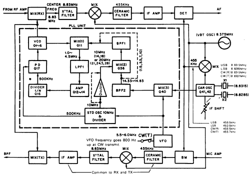 [TS-830 frequency configuration diagram]